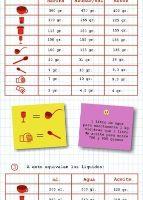 Tabla de equivalencias para cocinar: infografía